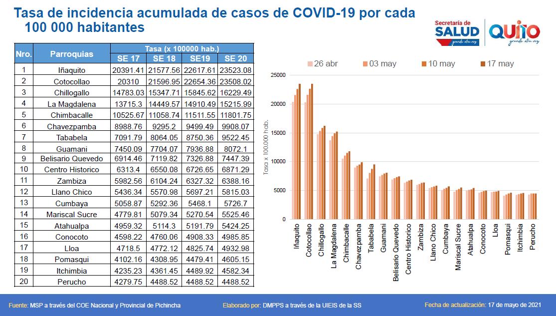 Iñaquito acumula el mayor número casos confirmados de COVID-19 en Quito