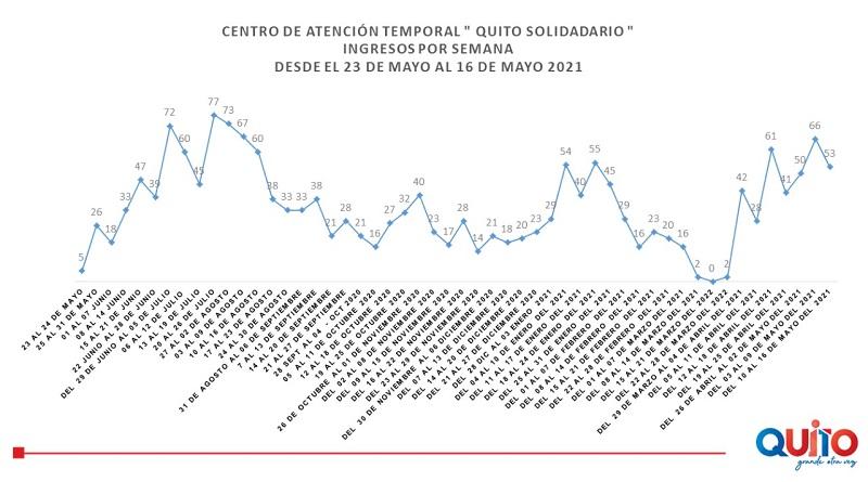 60% de ocupación en el Centro de Atención Temporal 'Quito Solidario'