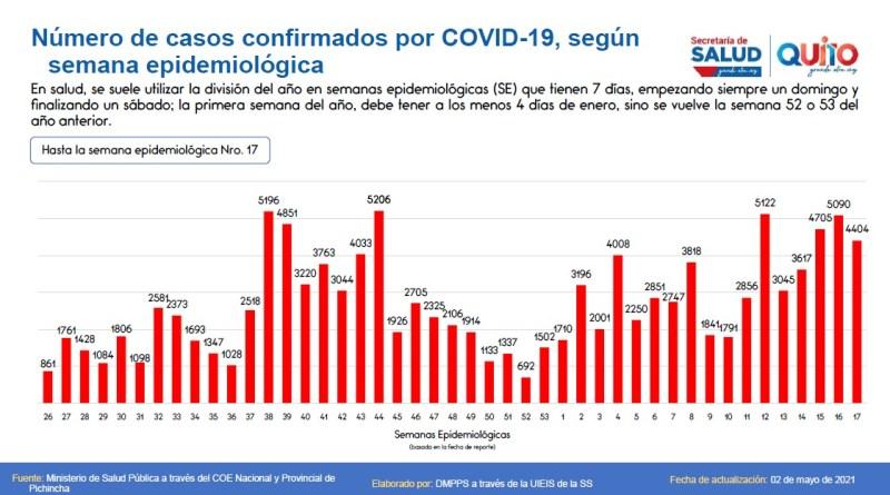 126 063 casos confirmados de COVID-19 en el Distrito Metropolitano