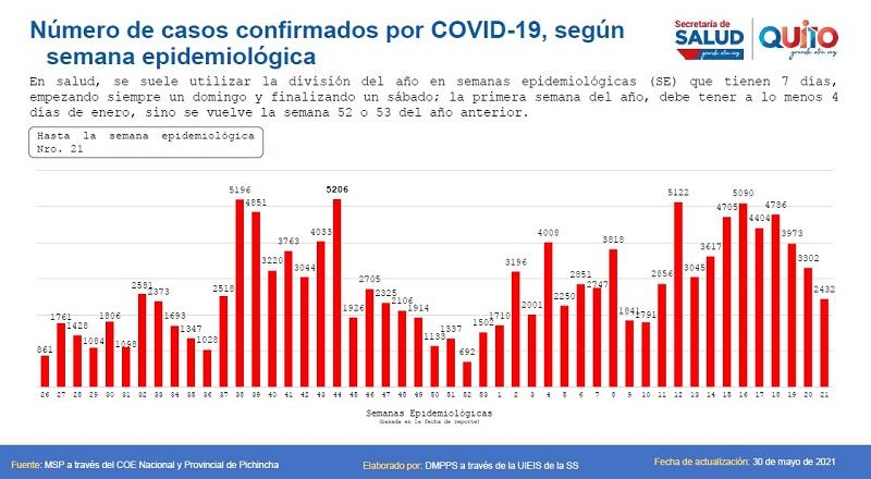 139 739 casos confirmados de COVID-19 en Quito