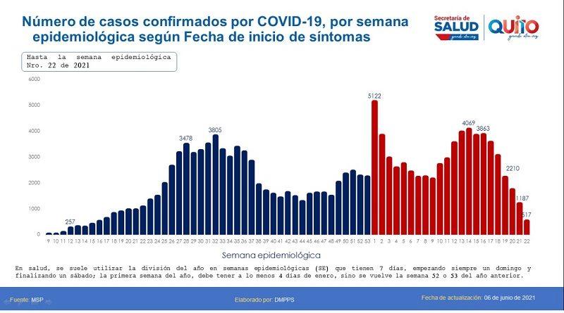 Mapas epidemiológicos visualizan la situación en Quito