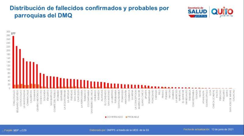 144 545 casos confirmados COVID-19 en el Distrito Metropolitano