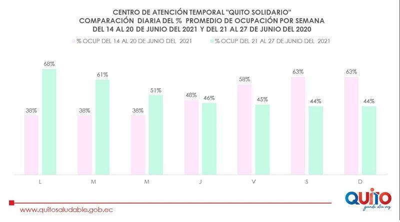CAT 'Quito Solidario' continúa descongestionando a la Red de Salud Pública