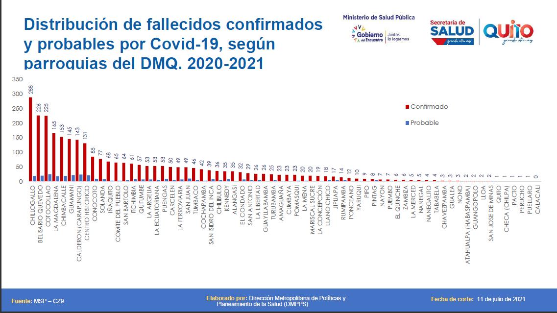 Chillogallo, Belisario Quevedo, Cotocollao, La Magdalena y Chimbacalle son las parroquias con más defunciones COVID-19