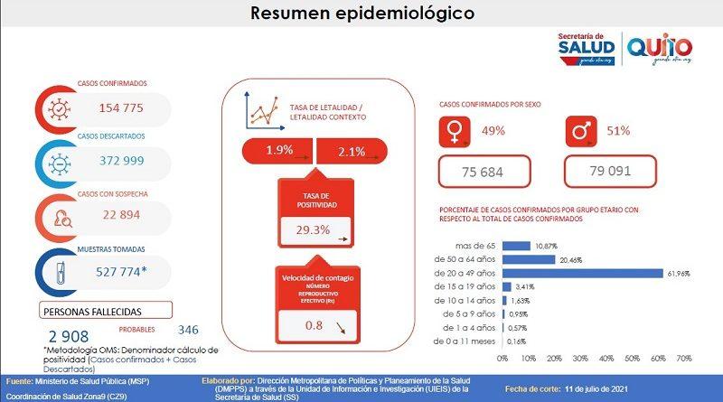 154 775 casos de COVID-19 en el DMQ y 96% de ocupación de camas UCI