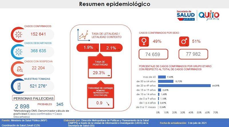 152 641 casos confirmados de COVID-19 en el Distrito Metropolitano de Quito