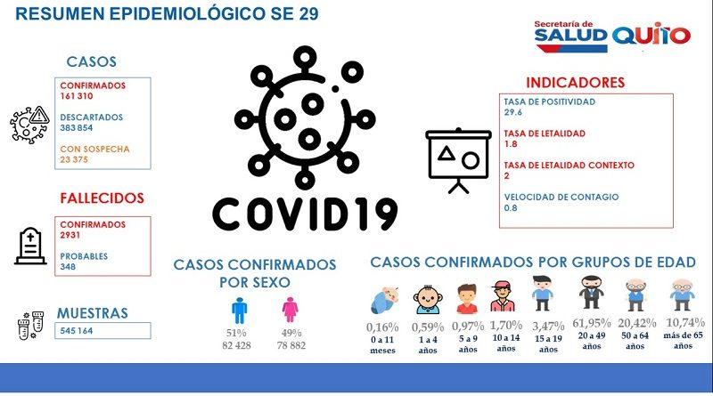 Quito supera 161 mil casos de COVID-19