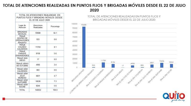 34 brigadas móviles de la Secretaría de Salud se encuentran activas en Quito