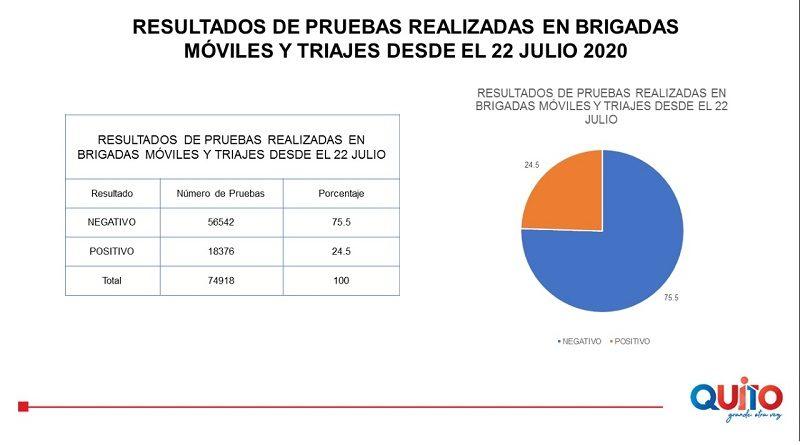 144 657 triajes han realizado las brigadas sanitarias municipales