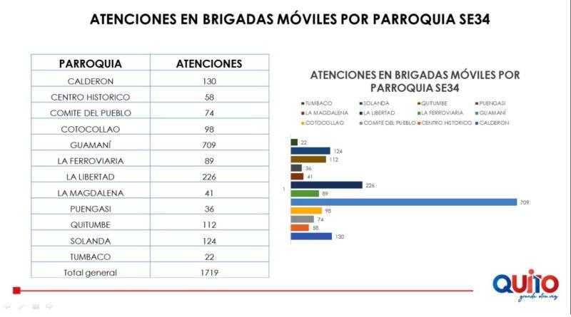 150 576 atenciones prestaron las brigadas de salud municipales en Quito