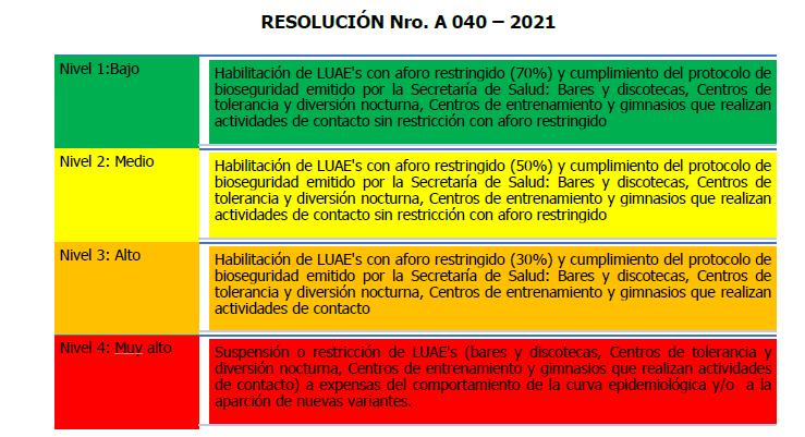 Resolución No. 040 unifica medidas transitorias sobre la pandemia
